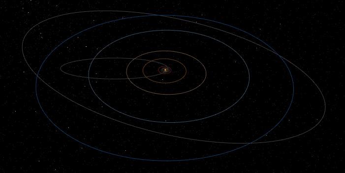 The Solar System's planet orbits